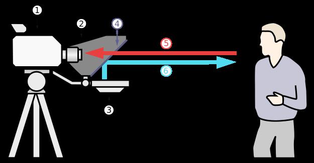 Teleprompter Schema. Wikipedia